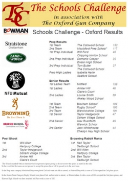 TSC Oxford results 2012