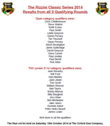 Results from the Rizzini Classic 2014