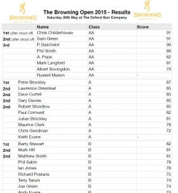 Browning Open 2015 - RESULTS
