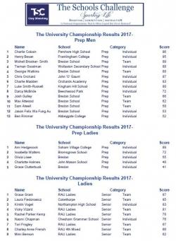 TSC University results 2017